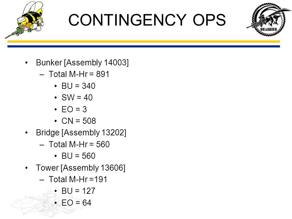 CONTINGENCY OPS Bunker [Assembly 14003] Total M-Hr = 891 BU = 340